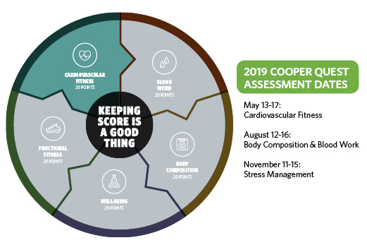 Cooper Quest Week May 2019 - Cardiovascular Fitness