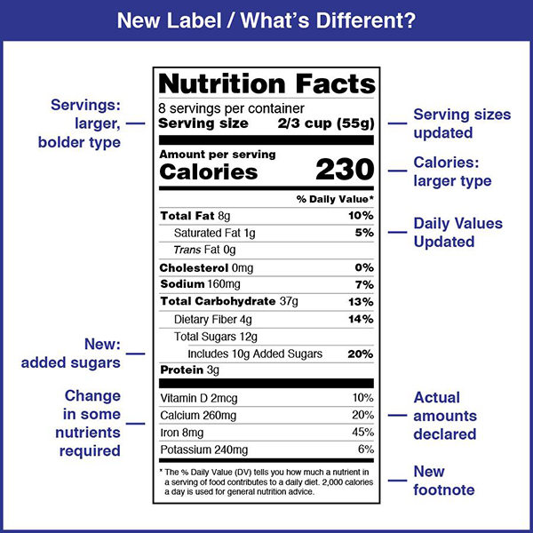 food label update